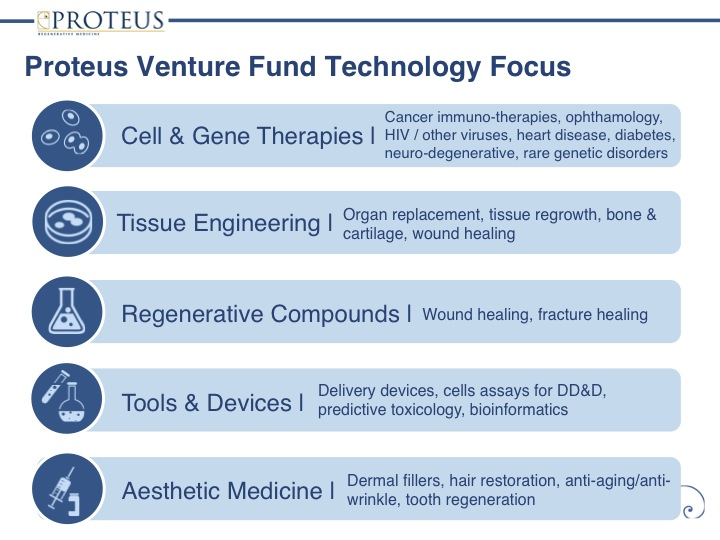Proteus Venture Fund Technology Focus
